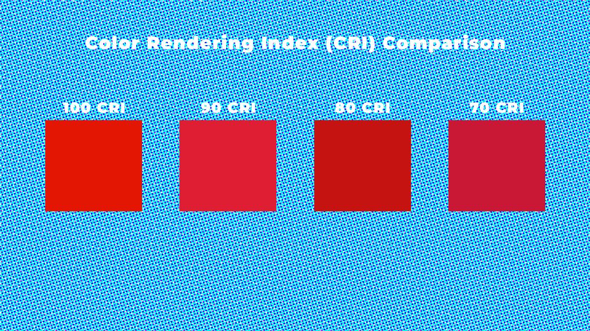 Color Rendering Index CRI Comparison