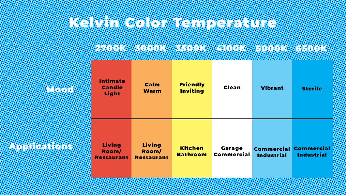 Color Temperature Comparison and Applications
